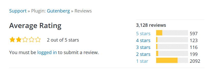 Die meisten Nutzer bewerten WordPress Gutenberg negativ